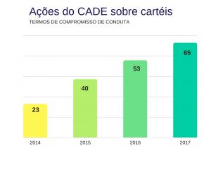 Ações do CADE sobre carteis_grafico 1