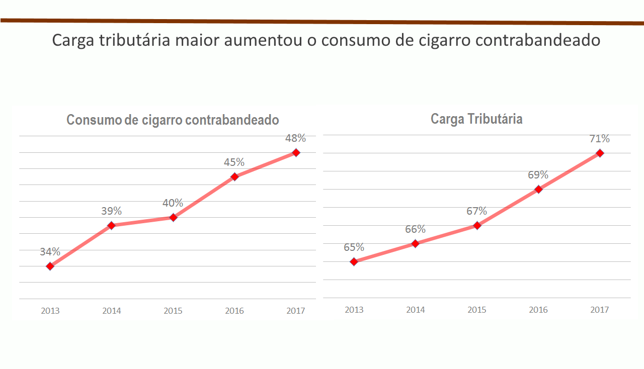 grafico carga tributaria
