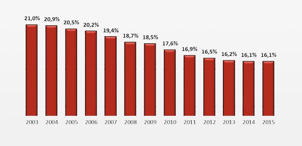 grafico-indice-economia-subterranea-2015